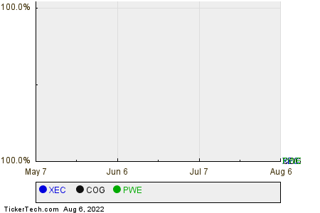 XEC,COG,PWE Relative Performance Chart