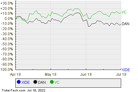 XIDE,DAN,VC Relative Performance Chart