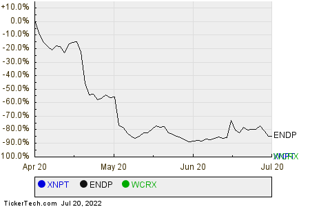 XNPT,ENDP,WCRX Relative Performance Chart