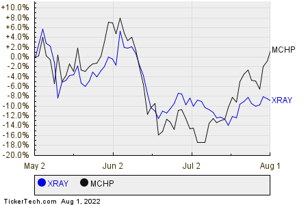 XRAY,MCHP Relative Performance Chart
