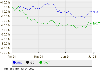 XRX,IGOI,TACT Relative Performance Chart