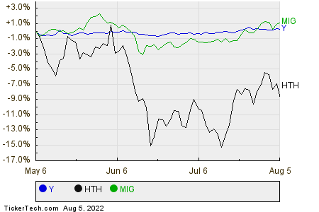 Y,HTH,MIG Relative Performance Chart
