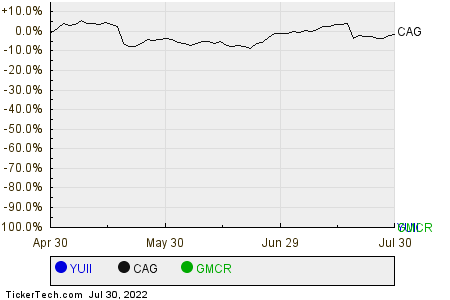 YUII,CAG,GMCR Relative Performance Chart