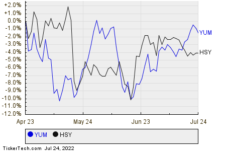 YUM,HSY Relative Performance Chart