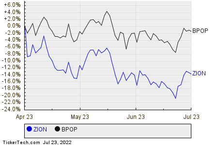 ZION,BPOP Relative Performance Chart