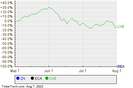 ZN,ECA,CVE Relative Performance Chart