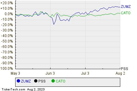 ZUMZ,PSS,CATO Relative Performance Chart