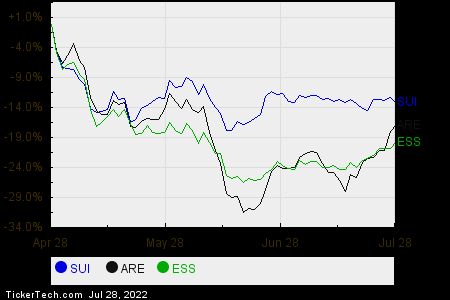 SUI,ARE,ESS Relative Performance Chart
