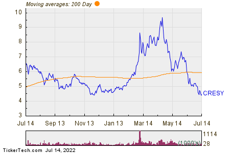 Cresud S.A.C.I.F. y A. 200 Day Moving Average Chart
