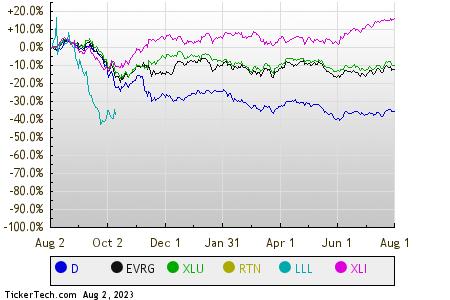 Preferred Stock Channel