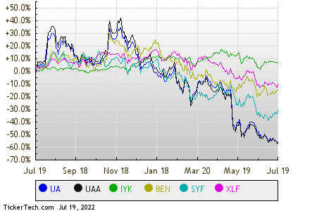 Yield Charts