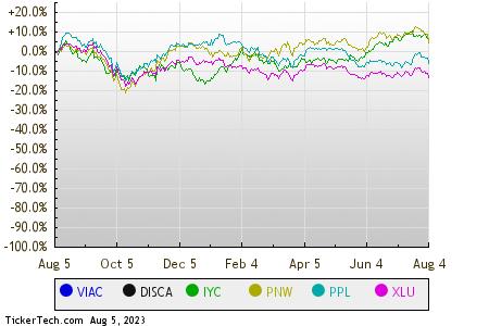Chart Zero