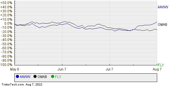 AAWW,OMAB,FLY Relative Performance Chart
