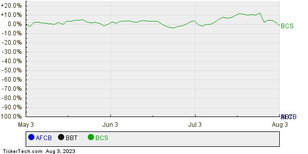AFCB,BBT,BCS Relative Performance Chart
