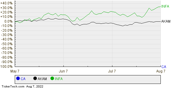 CA,AKAM,INFA Relative Performance Chart