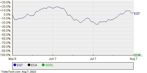 EQT,ECA,SDRL Relative Performance Chart