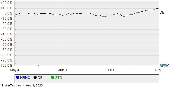 HBHC,DB,STD Relative Performance Chart