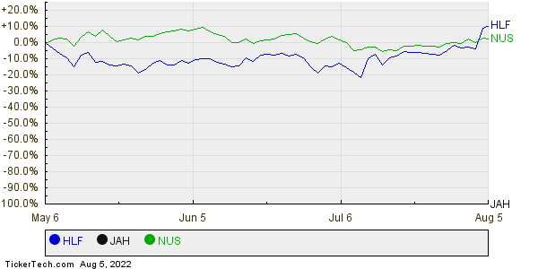 HLF,JAH,NUS Relative Performance Chart