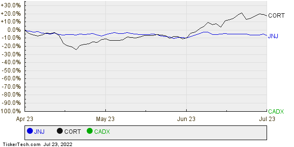 JNJ,CORT,CADX Relative Performance Chart