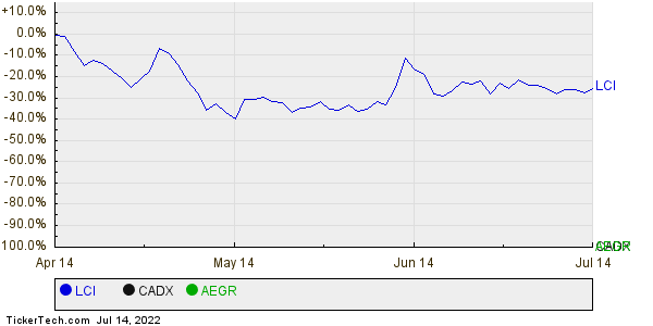 LCI,CADX,AEGR Relative Performance Chart