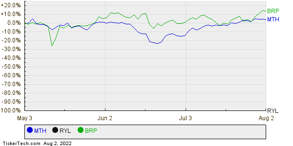 MTH,RYL,BRP Relative Performance Chart