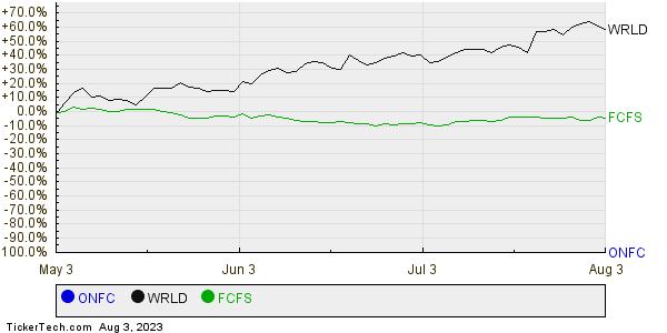 ONFC,WRLD,FCFS Relative Performance Chart