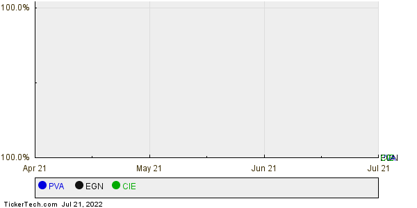 PVA,EGN,CIE Relative Performance Chart
