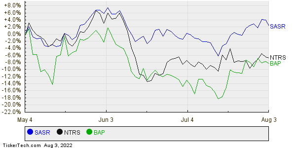SASR,NTRS,BAP Relative Performance Chart
