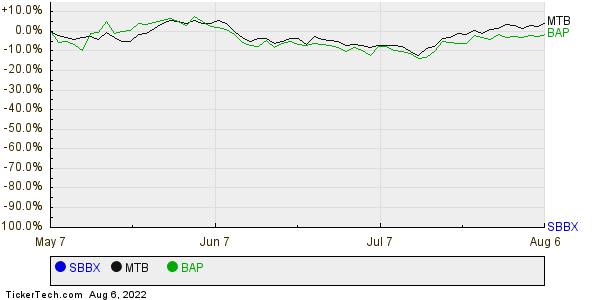 SBBX,MTB,BAP Relative Performance Chart