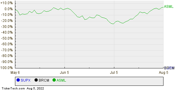 SUPX,BRCM,ASML Relative Performance Chart