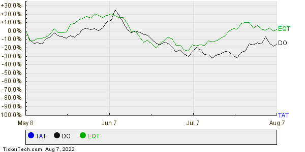 TAT,DO,EQT Relative Performance Chart