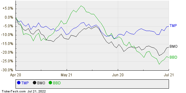 TMP,BMO,BBD Relative Performance Chart