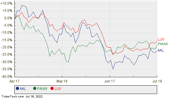 AAL, PANW, and LUV Relative Performance Chart