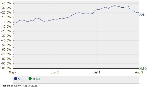AAL,XLNX Relative Performance Chart