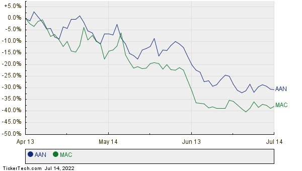 AAN,MAC Relative Performance Chart