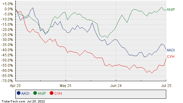 AAOI, ANIP, and CYH Relative Performance Chart