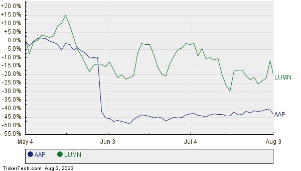 AAP,LUMN Relative Performance Chart