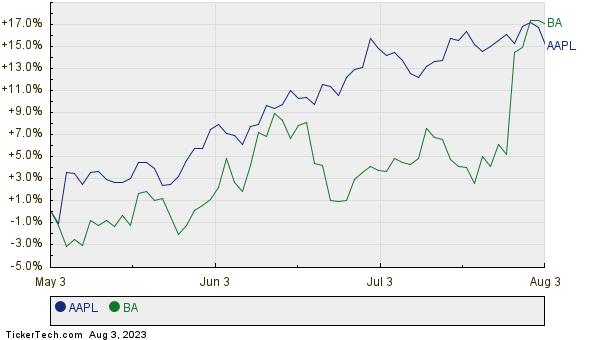 AAPL,BA Relative Performance Chart