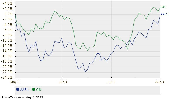 AAPL,GS Relative Performance Chart