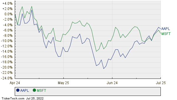 AAPL,MSFT Relative Performance Chart