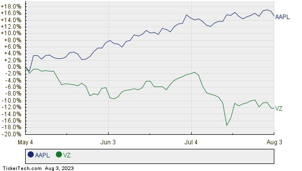 AAPL,VZ Relative Performance Chart