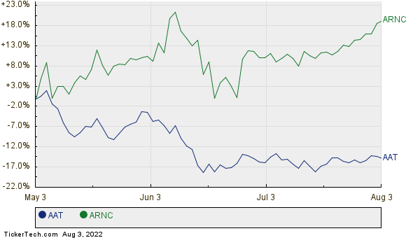 AAT,ARNC Relative Performance Chart