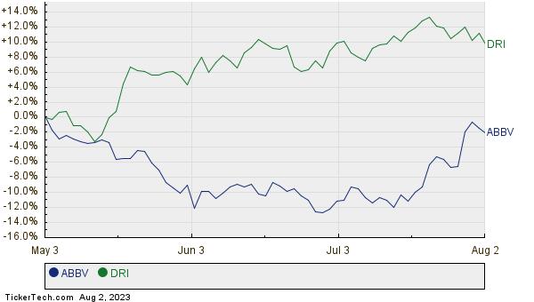 ABBV,DRI Relative Performance Chart