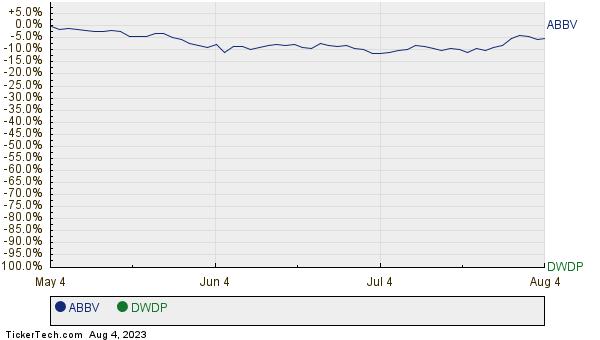 ABBV,DWDP Relative Performance Chart