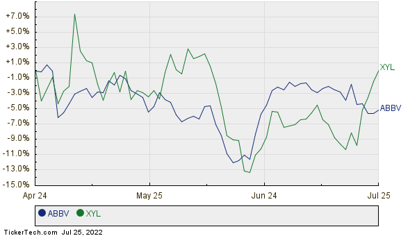 ABBV,XYL Relative Performance Chart