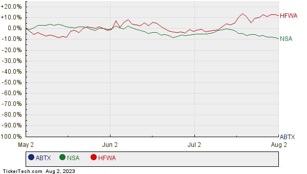 ABTX, NSA, and HFWA Relative Performance Chart