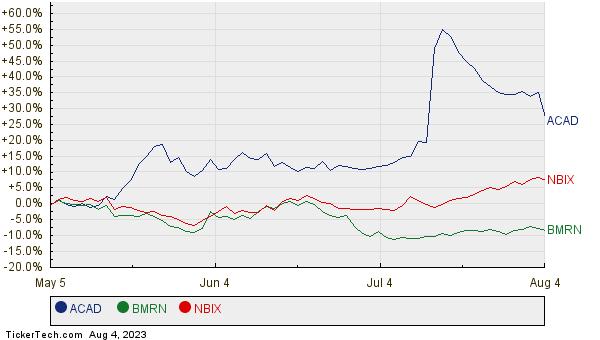 ACAD, BMRN, and NBIX Relative Performance Chart