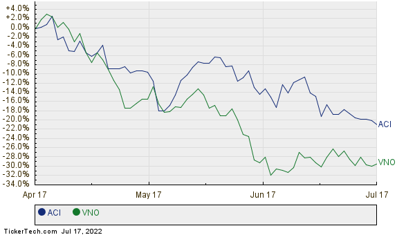 ACI,VNO Relative Performance Chart