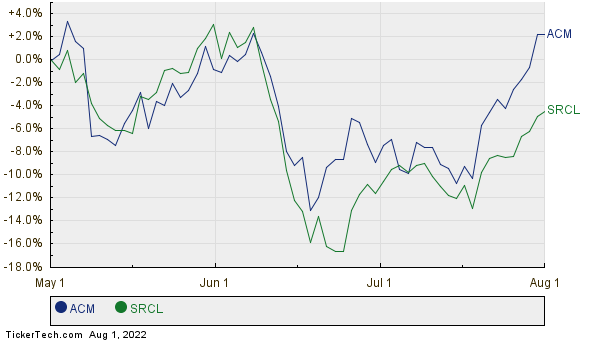 Aecom Moves Up In Market Cap Rank Passing Stericycle