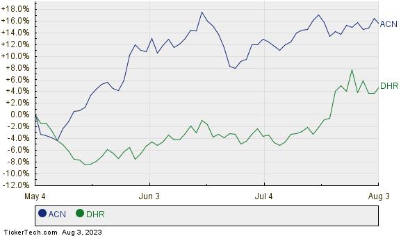ACN,DHR Relative Performance Chart
